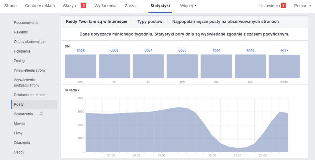 Jak planować posty na Facebooku - aktywność użytkoników